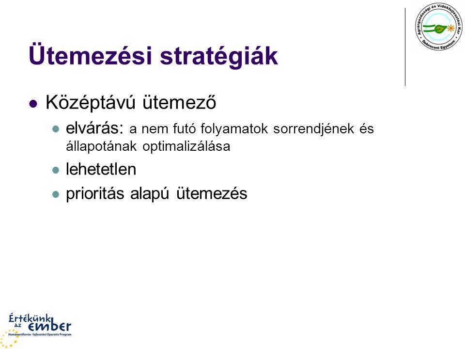 Ütemezési stratégiák Középtávú ütemező elvárás: a nem futó folyamatok sorrendjének és állapotának optimalizálása lehetetlen prioritás alapú ütemezés