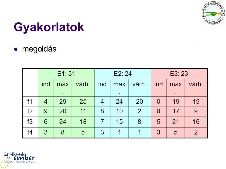 Gyakorlatok megoldás E1: 31E2: 24E3: 23 indmax.várh.indmax.