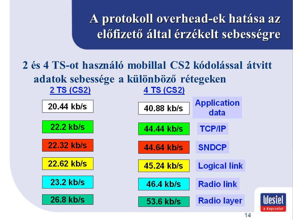 14 A protokoll overhead-ek hatása az előfizető által érzékelt sebességre 2 és 4 TS-ot használó mobillal CS2 kódolással átvitt adatok sebessége a külön
