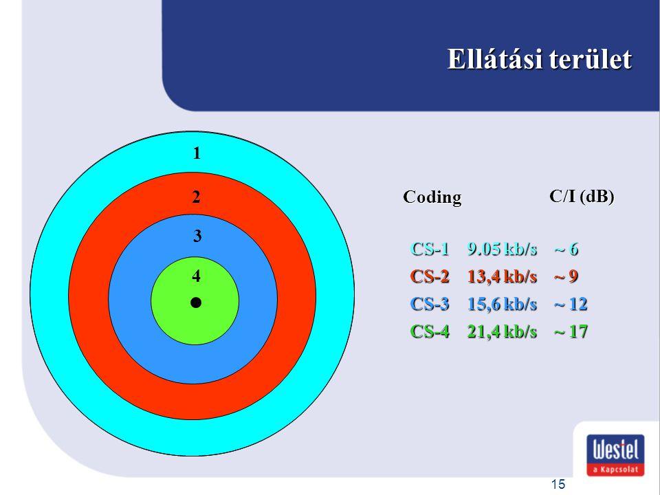 15 1 CS-1 9.05 kb/s ~ 6 CS-1 9.05 kb/s ~ 6 Ellátási terület C/I (dB) 2 CS-2 13,4 kb/s ~ 9 CS-2 13,4 kb/s ~ 9 3 CS-3 15,6 kb/s ~ 12 CS-3 15,6 kb/s ~ 12