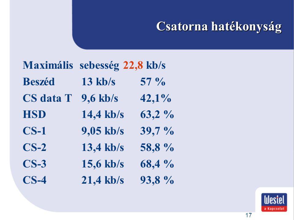 17 Csatorna hatékonyság Maximális sebesség 22,8 kb/s Beszéd 13 kb/s57 % CS data T9,6 kb/s42,1% HSD14,4 kb/s63,2 % CS-19,05 kb/s39,7 % CS-213,4 kb/s58,