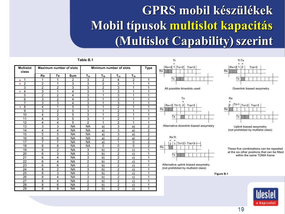 19 GPRS mobil készülékek Mobil típusok multislot kapacitás (Multislot Capability) szerint * * * *