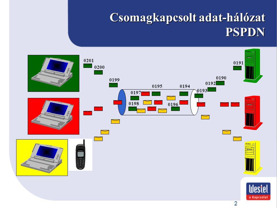 23 Rádiós csatorna-allokáció PDCH foglalás Fix vagy dedicated PDCH allokáció.