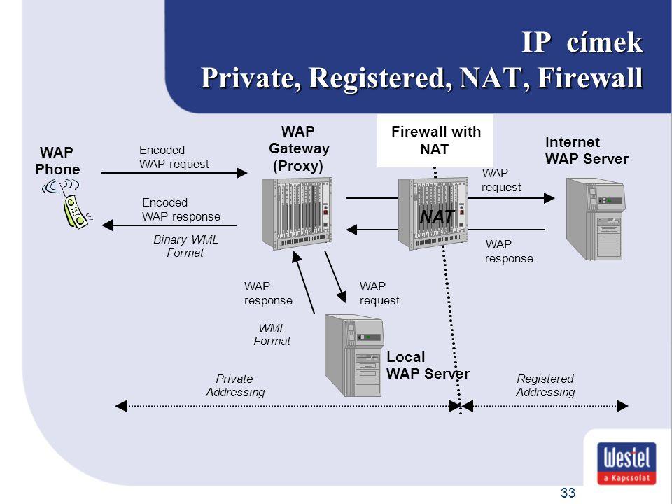 33 IP címek Private, Registered, NAT, Firewall WAP Phone WAP Gateway (Proxy) Internet WAP Server Binary WML Format Encoded WAP request WAP request Enc