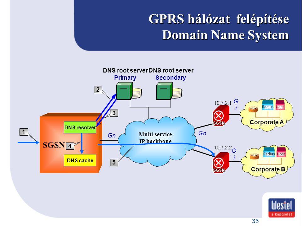 35 GPRS hálózat felépítése Domain Name System GGSN Multi-service IP backbone Gn SGSN DNS resolver DNS cache DNS root server Primary DNS root server Se