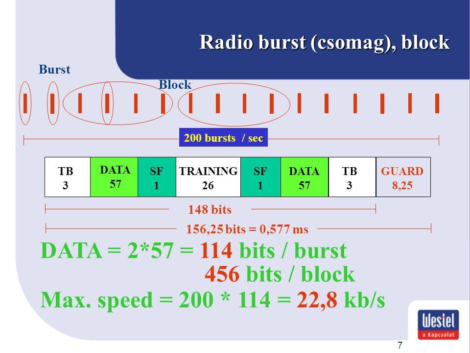 7 Radio burst (csomag), block 200 bursts / sec TB 3 SF 1 TRAINING 26 SF 1 DATA 57 TB 3 GUARD 8,25 148 bits 156,25 bits = 0,577 ms DATA 57 DATA = 2*57