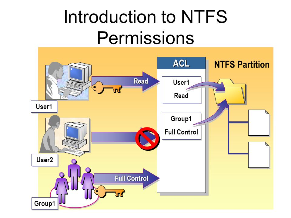 NTFS Partition ACLACL User1 User2 ReadRead Group1 User1 Read User1 Read Group1 Full Control Group1 Full Control Introduction to NTFS Permissions