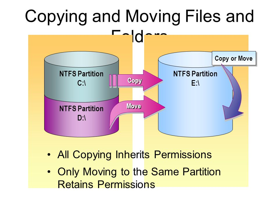 Files or folders on an NTFS file system Active Directory objects Registry keys Network shares Local or remote printers Windows services Named pipes Anonymous pipes Processes Threads File-mapping objects Access tokens Window-management objects (window stations and desktops) Interprocess synchronization objects (events, mutexes, semaphores, and waitable timers) Job objects Distributed Component Object Model (DCOM) objects Objects