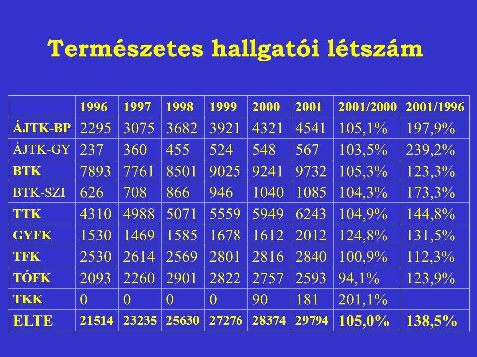 Természetes hallgatói létszám 1996199719981999200020012001/20002001/1996 ÁJTK-BP 229530753682392143214541105,1%197,9% ÁJTK-GY 237360455524548567103,5%239,2% BTK 789377618501902592419732105,3%123,3% BTK-SZI 62670886694610401085104,3%173,3% TTK 431049885071555959496243104,9%144,8% GYFK 153014691585167816122012124,8%131,5% TFK 253026142569280128162840100,9%112,3% TÓFK 20932260290128222757259394,1%123,9% TKK 000090181201,1% ELTE 215142323525630272762837429794 105,0%138,5%