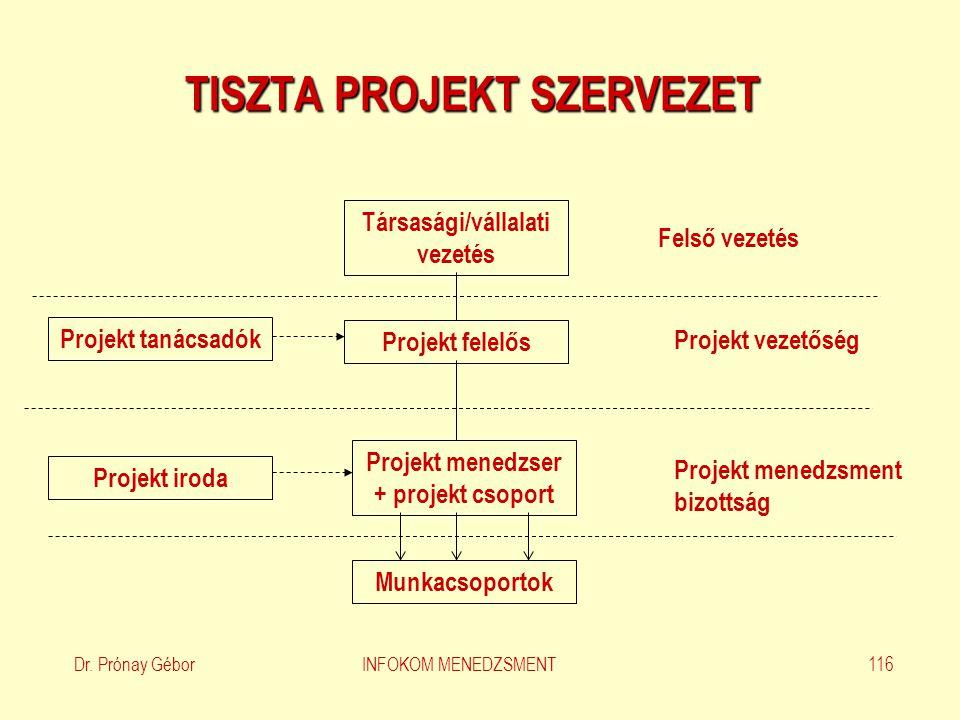 Társasági/vállalati vezetés Projekt felelős Projekt menedzser + projekt csoport Munkacsoportok Projekt tanácsadók Projekt iroda Felső vezetés Projekt