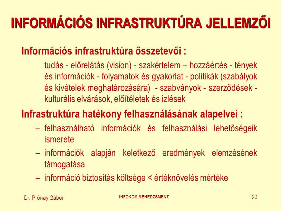 Dr. Prónay Gábor INFOKOM MENEDZSMENT 20 INFORMÁCIÓS INFRASTRUKTÚRA JELLEMZŐI Információs infrastruktúra összetevői : tudás - előrelátás (vision) - sza