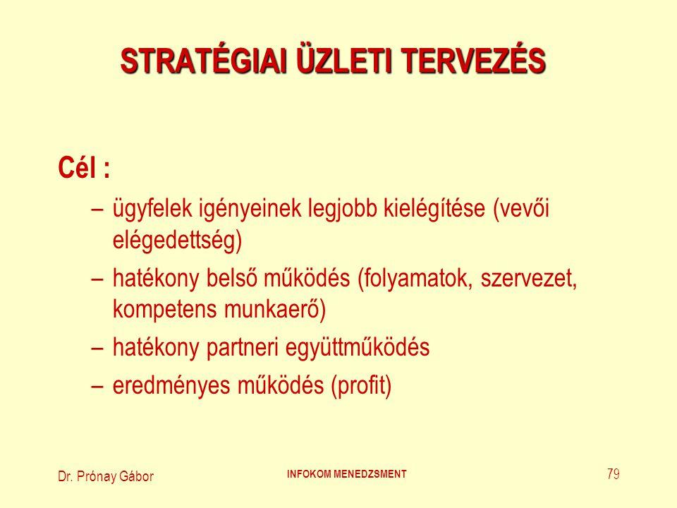 Dr. Prónay Gábor INFOKOM MENEDZSMENT 79 STRATÉGIAI ÜZLETI TERVEZÉS Cél : –ügyfelek igényeinek legjobb kielégítése (vevői elégedettség) –hatékony belső