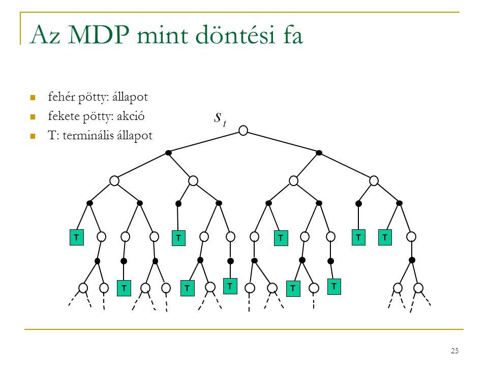 25 Az MDP mint döntési fa fehér pötty: állapot fekete pötty: akció T: terminális állapot TT T TT T T TTT T T TT TT T TTT