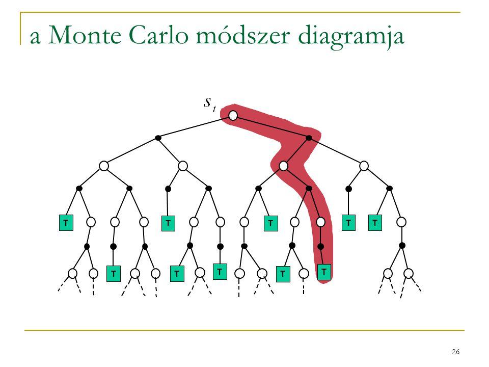 26 a Monte Carlo módszer diagramja TT T TT T T TTT T T TT TT T TTT