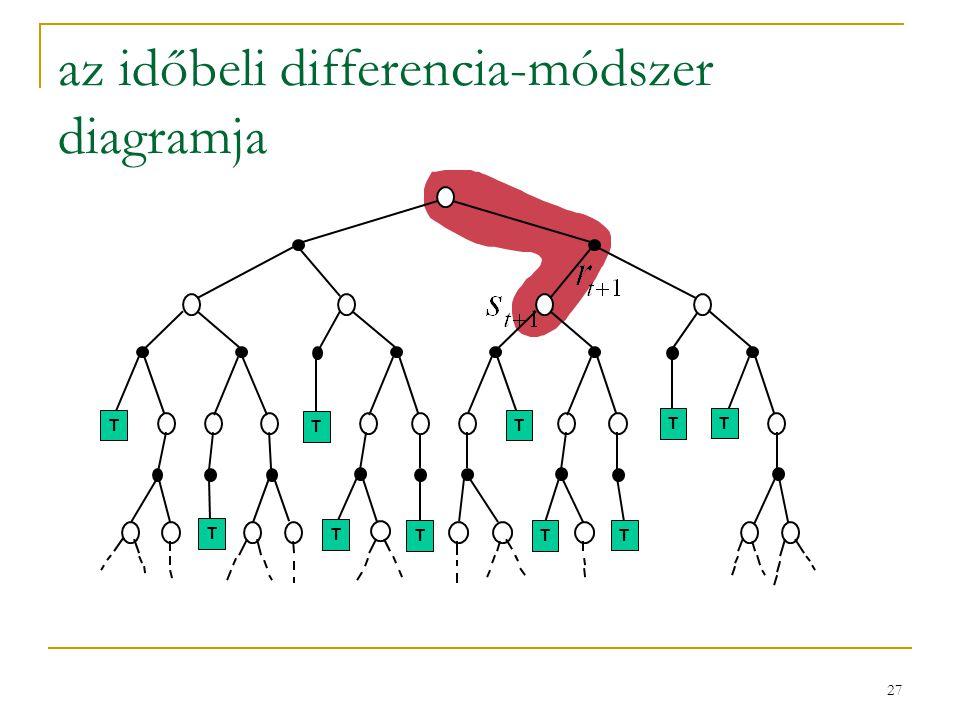 27 az időbeli differencia-módszer diagramja TT T TT T T TTT T T T T T T T TT T