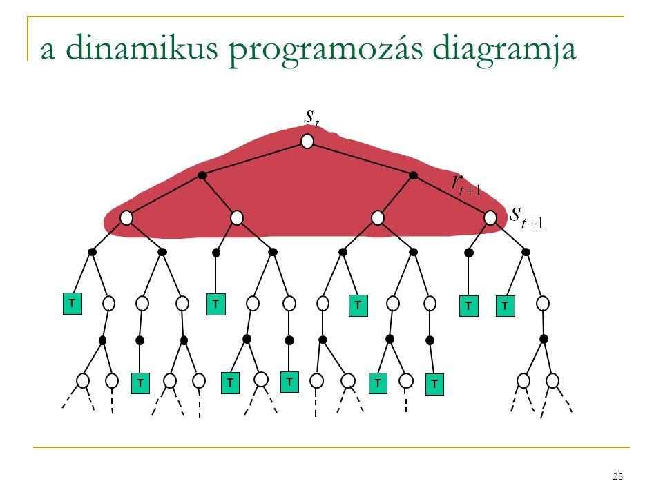 28 a dinamikus programozás diagramja