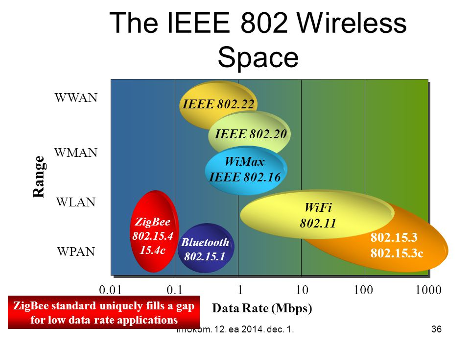 Infokom. 12. ea 2014. dec. 1.36 The IEEE 802 Wireless Space Data Rate (Mbps) Range ZigBee 802.15.4 15.4c 802.15.3 802.15.3c WPAN WLAN WMAN WWAN WiFi 8