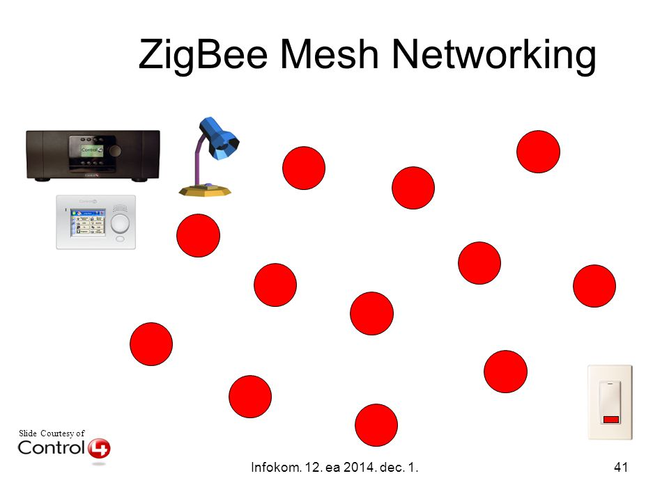 Infokom. 12. ea 2014. dec. 1.41 Slide Courtesy of ZigBee Mesh Networking
