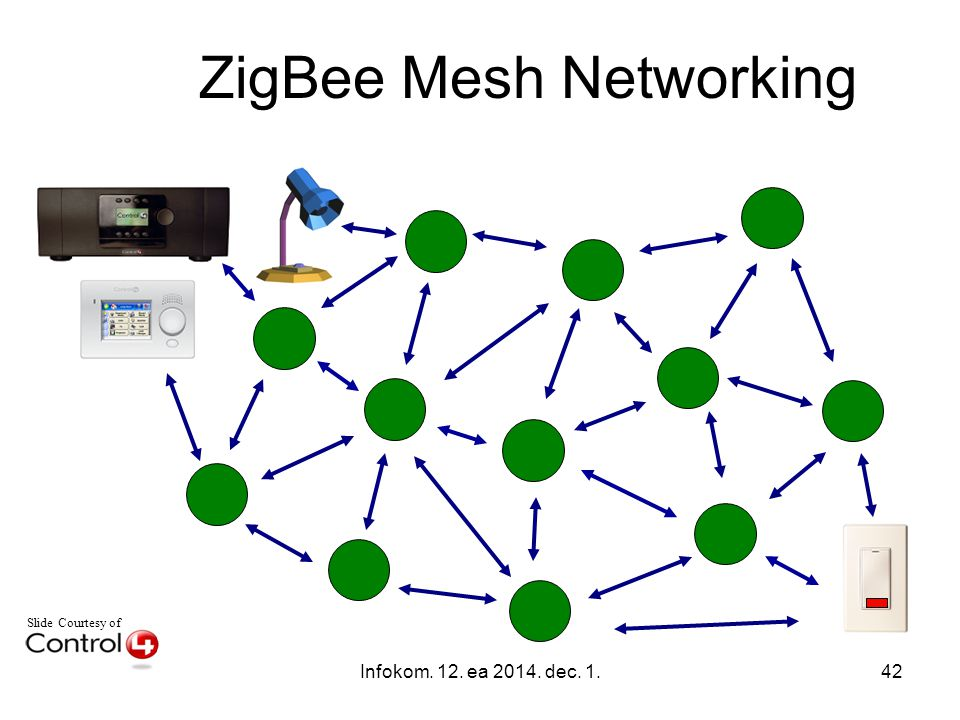 Infokom. 12. ea 2014. dec. 1.42 Slide Courtesy of ZigBee Mesh Networking