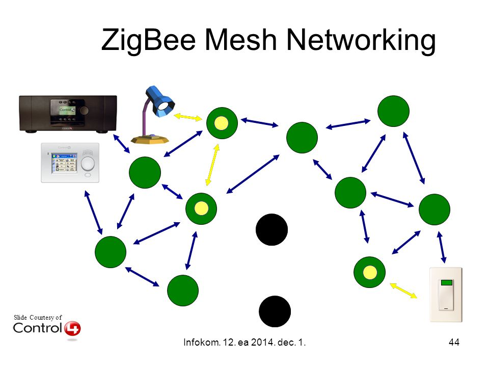 Infokom. 12. ea 2014. dec. 1.44 Slide Courtesy of ZigBee Mesh Networking