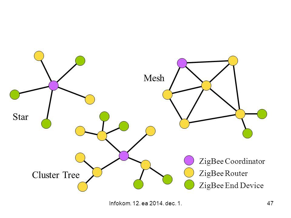 Infokom. 12. ea 2014. dec. 1.47 ZigBee Network Topologies ZigBee Coordinator ZigBee Router ZigBee End Device Star Mesh Cluster Tree