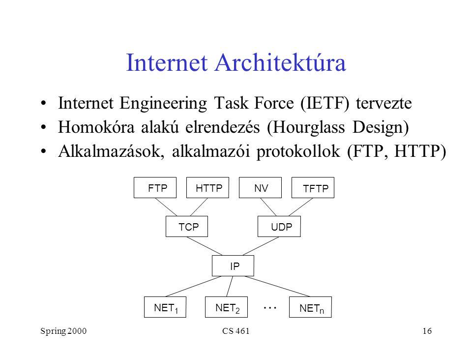 Spring 2000CS 46116 Internet Architektúra Internet Engineering Task Force (IETF) tervezte Homokóra alakú elrendezés (Hourglass Design) Alkalmazások, a