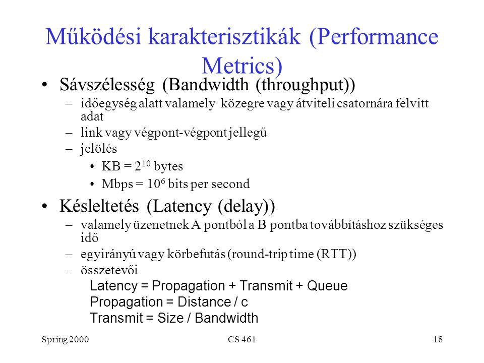 Spring 2000CS 46118 Működési karakterisztikák (Performance Metrics) Sávszélesség (Bandwidth (throughput)) –időegység alatt valamely közegre vagy átvit