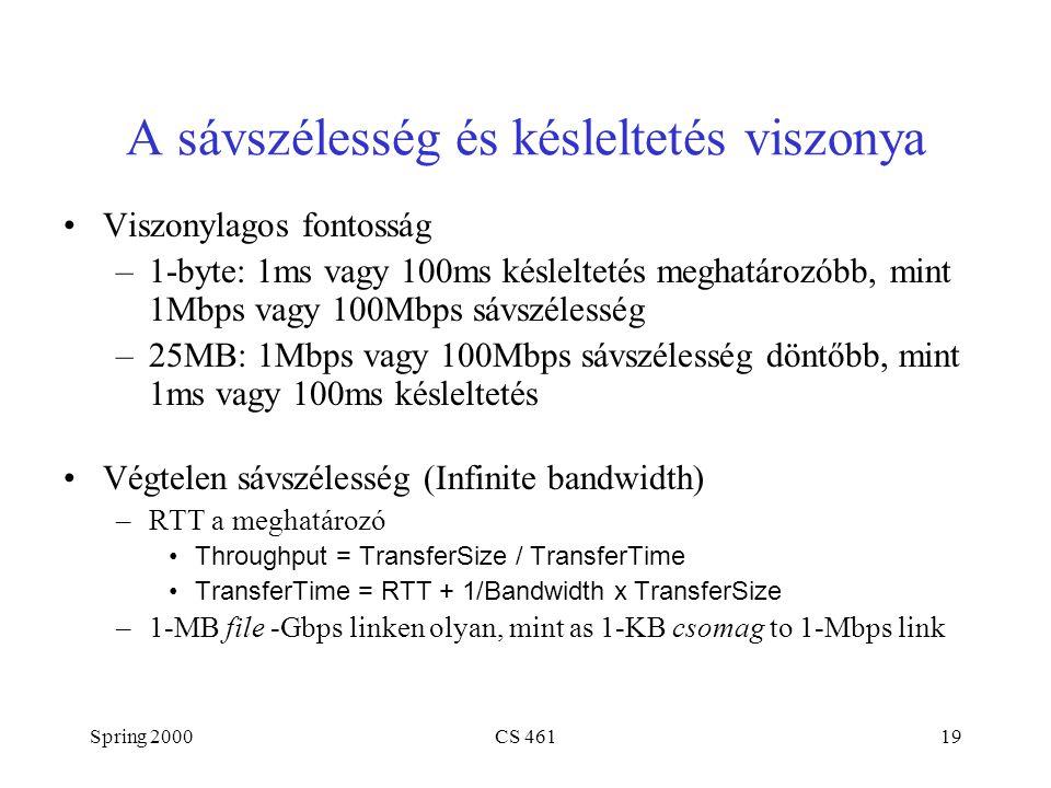 Spring 2000CS 46119 A sávszélesség és késleltetés viszonya Viszonylagos fontosság –1-byte: 1ms vagy 100ms késleltetés meghatározóbb, mint 1Mbps vagy 1