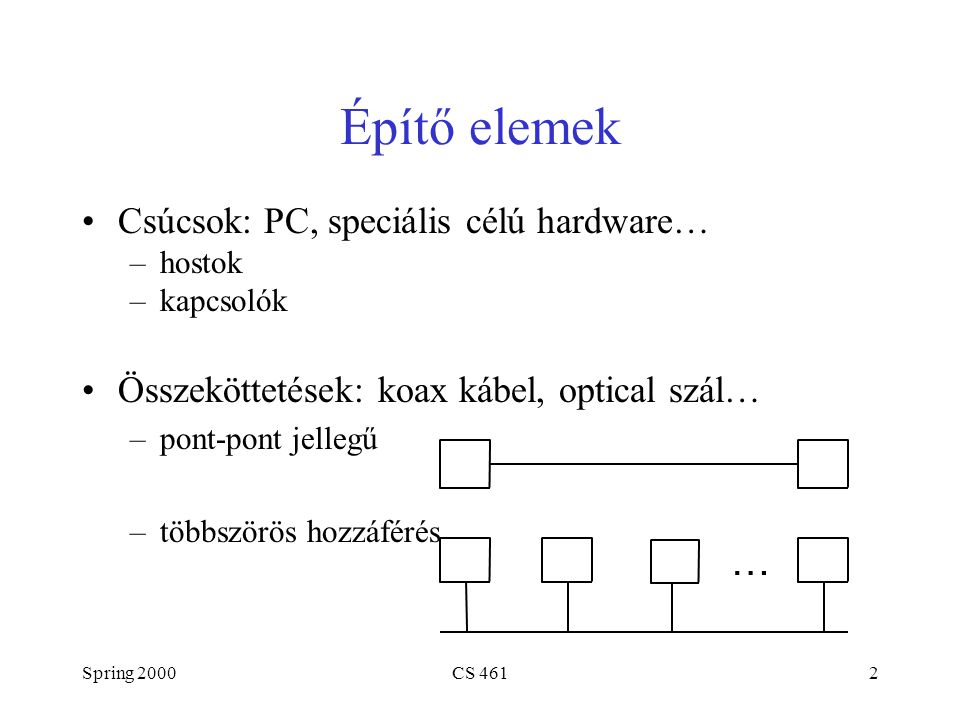 Spring 2000CS 4612 Építő elemek Csúcsok: PC, speciális célú hardware… –hostok –kapcsolók Összeköttetések: koax kábel, optical szál… –pont-pont jellegű