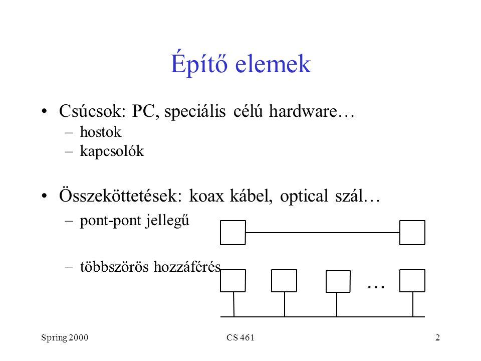 Spring 2000CS 46113 Host 1 Protocol Host 2 Protocol High-level object High-level object Szerviz interfész Peer-to-peer interfész Interfészek