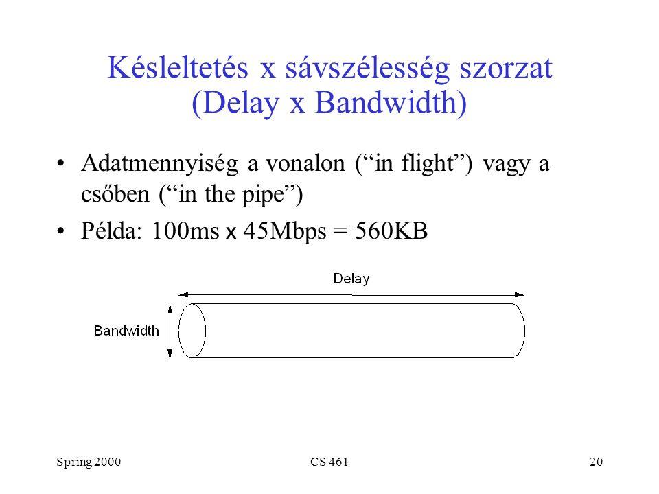 """Spring 2000CS 46120 Késleltetés x sávszélesség szorzat (Delay x Bandwidth) Adatmennyiség a vonalon (""""in flight"""") vagy a csőben (""""in the pipe"""") Példa:"""
