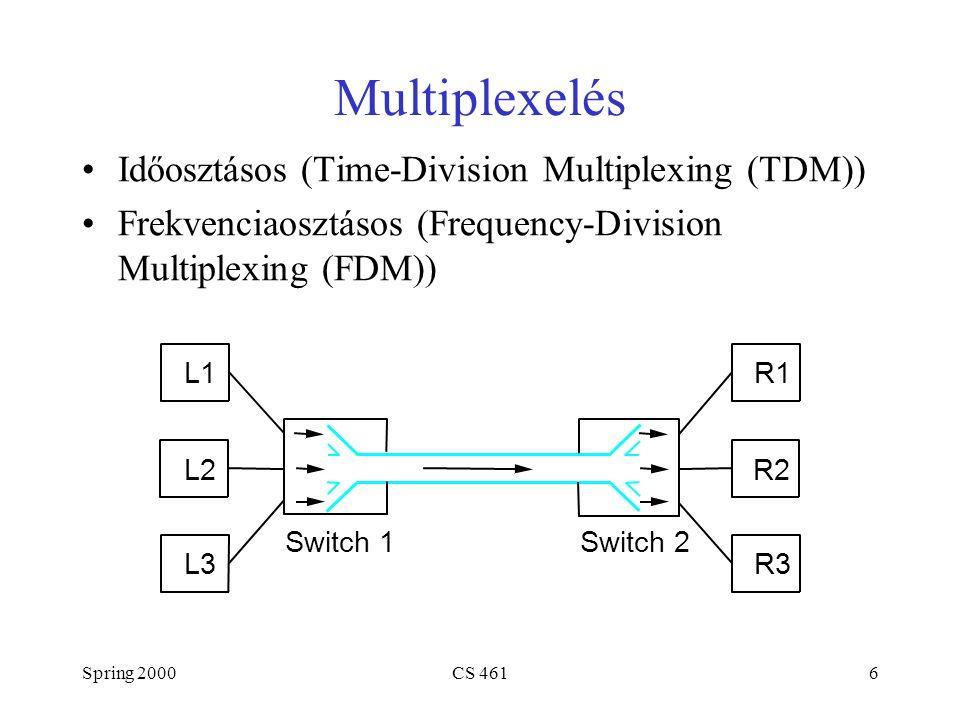 Spring 2000CS 4616 Multiplexelés Időosztásos (Time-Division Multiplexing (TDM)) Frekvenciaosztásos (Frequency-Division Multiplexing (FDM)) L1 L2 L3 R1
