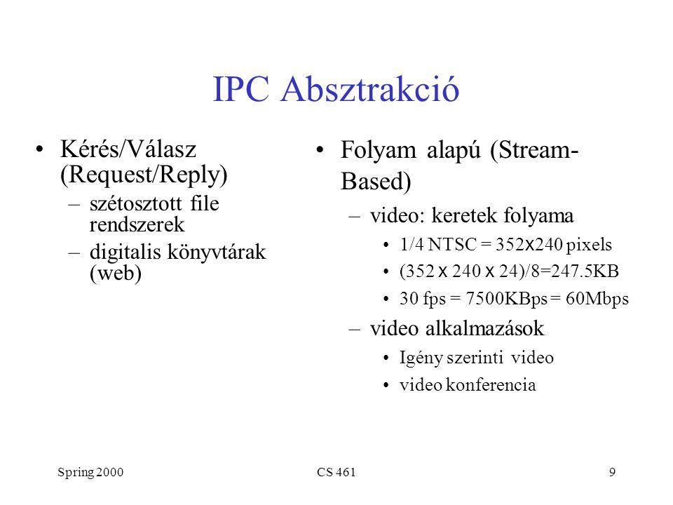 Spring 2000CS 46120 Késleltetés x sávszélesség szorzat (Delay x Bandwidth) Adatmennyiség a vonalon ( in flight ) vagy a csőben ( in the pipe ) Példa: 100ms x 45Mbps = 560KB