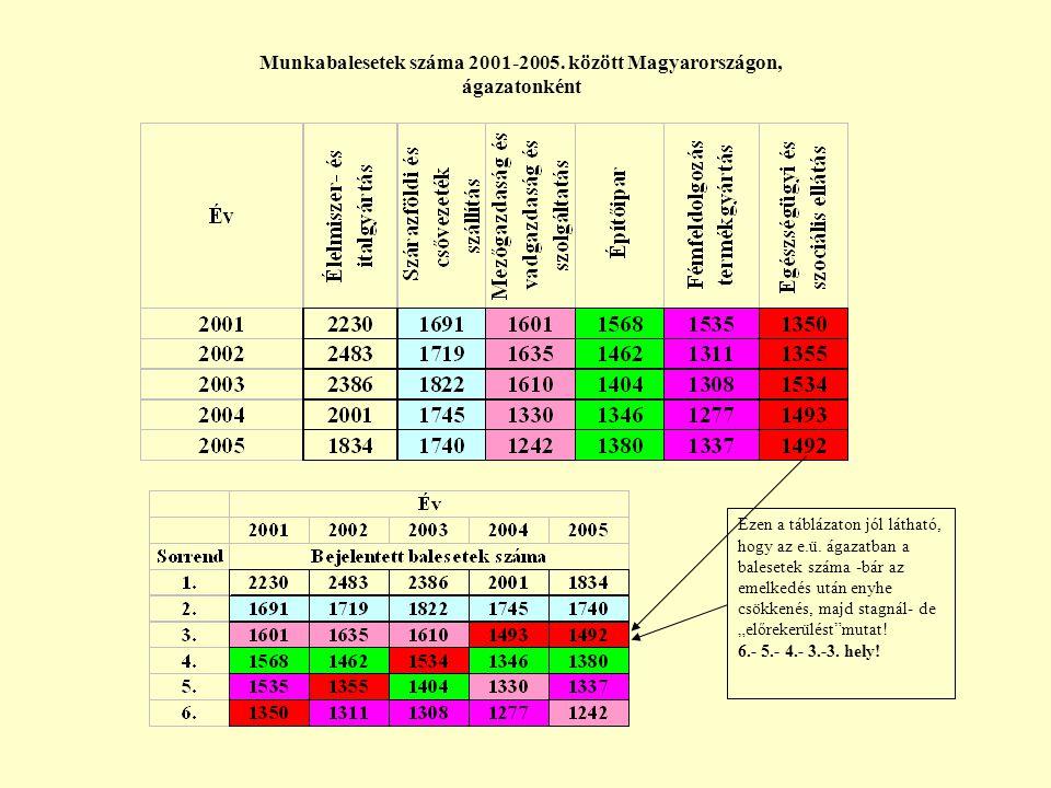 Munkabalesetek száma 2001-2005.