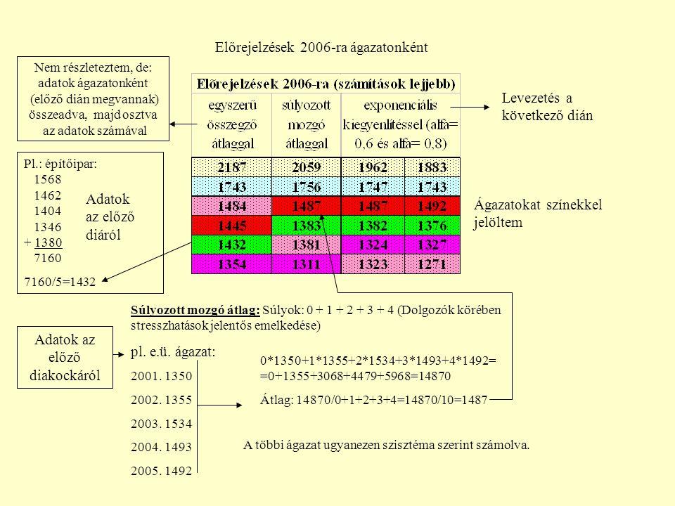 Előrejelzések 2006-ra ágazatonként Súlyozott mozgó átlag: Súlyok: 0 + 1 + 2 + 3 + 4 (Dolgozók körében stresszhatások jelentős emelkedése) pl.