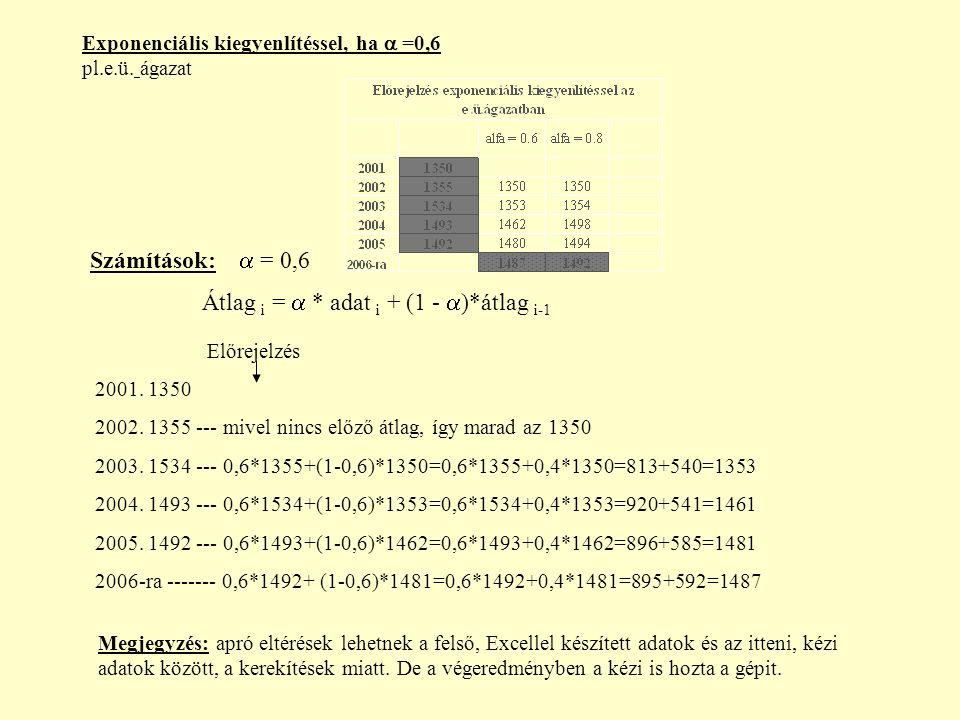 Exponenciális kiegyenlítéssel, ha  =0,6 pl.e.ü.