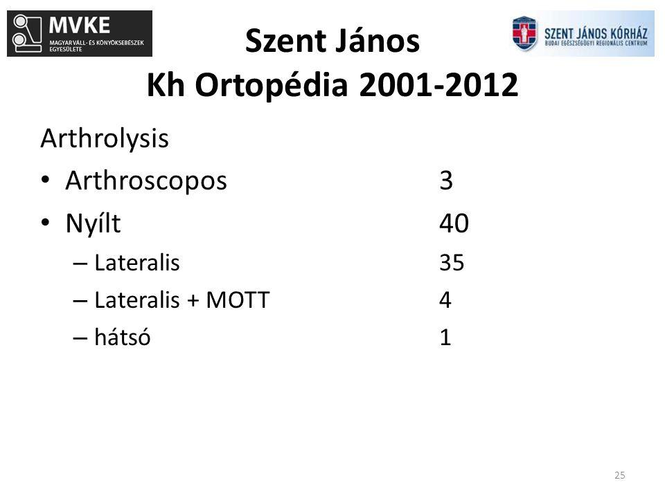 Szent János Kh Ortopédia 2001-2012 25 Arthrolysis Arthroscopos3 Nyílt40 – Lateralis35 – Lateralis + MOTT4 – hátsó1
