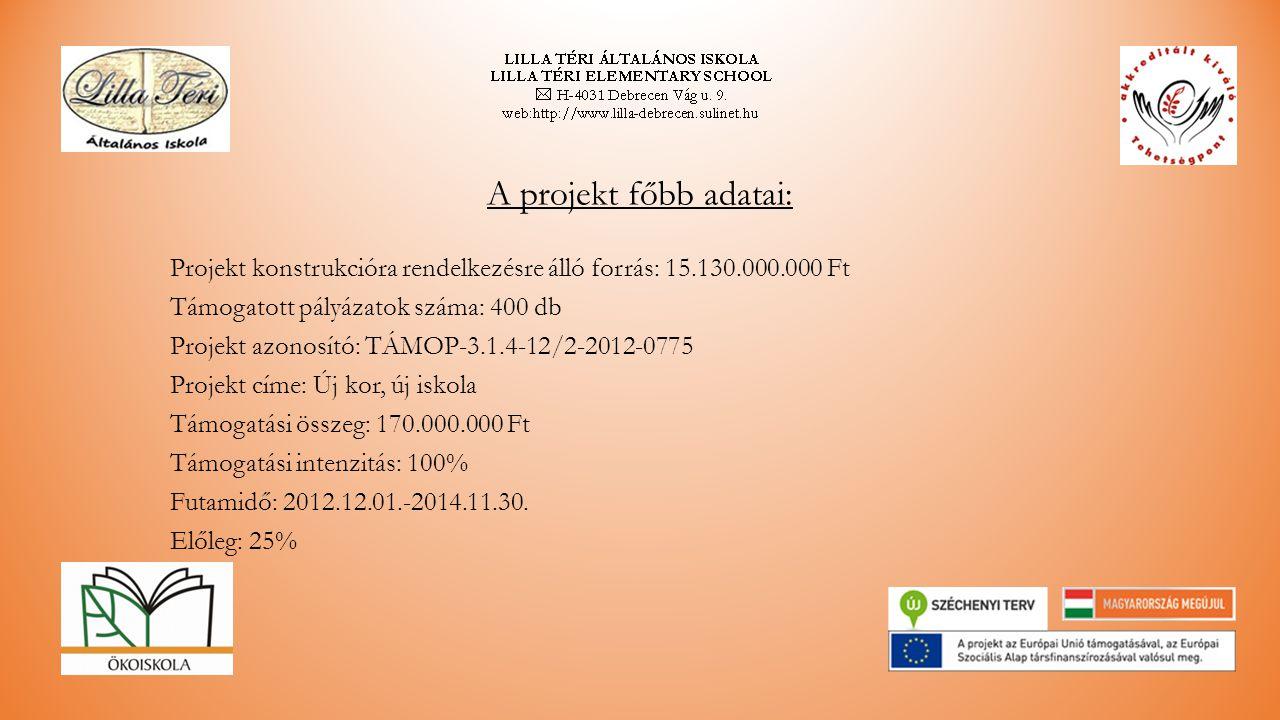 A projekt főbb adatai: Projekt konstrukcióra rendelkezésre álló forrás: 15.130.000.000 Ft Támogatott pályázatok száma: 400 db Projekt azonosító: TÁMOP-3.1.4-12/2-2012-0775 Projekt címe: Új kor, új iskola Támogatási összeg: 170.000.000 Ft Támogatási intenzitás: 100% Futamidő: 2012.12.01.-2014.11.30.