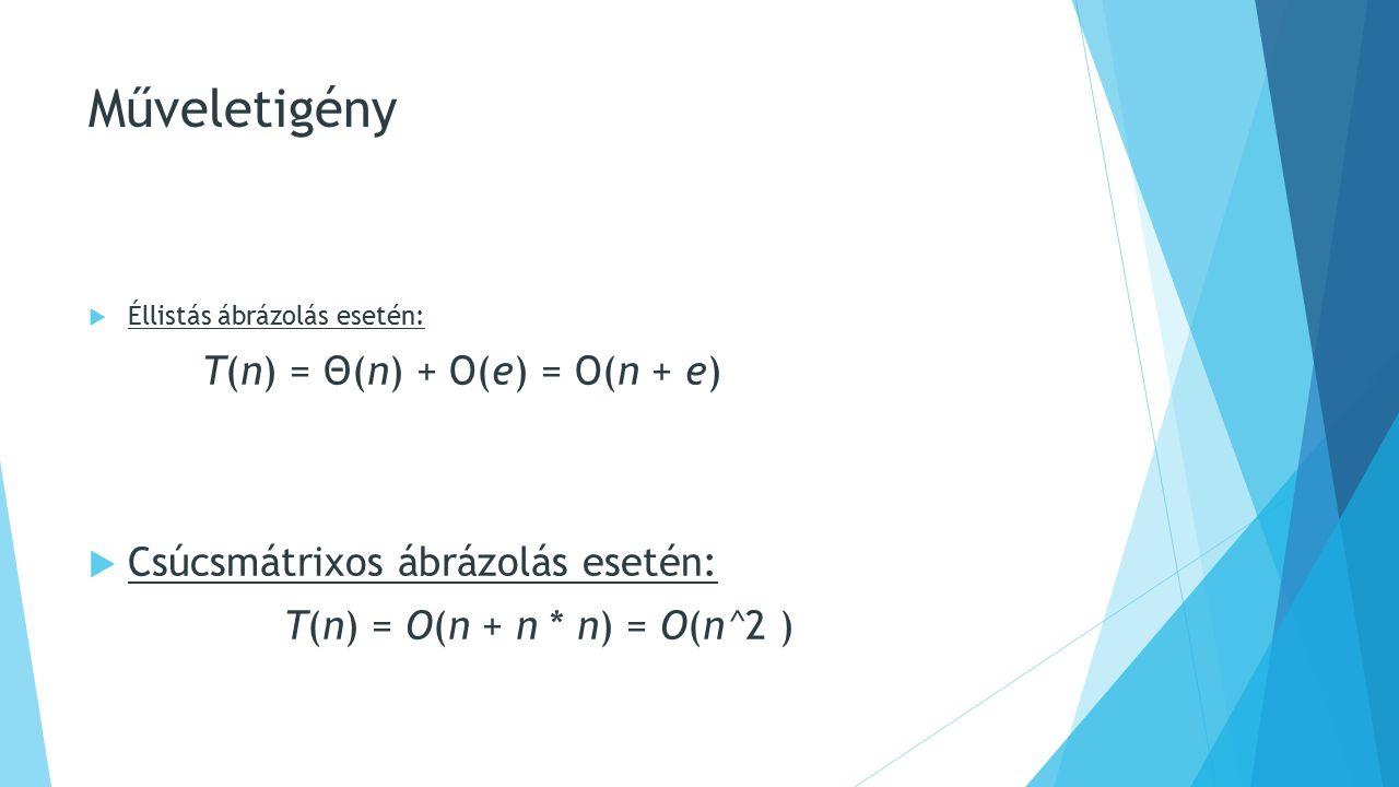 Műveletigény  Éllistás ábrázolás esetén: T(n) = Θ(n) + Ο(e) = Ο(n + e)  Csúcsmátrixos ábrázolás esetén: T(n) = O(n + n * n) = O(n^2 )