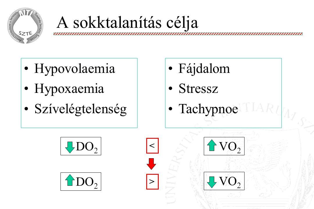 DO 2 Fájdalom Stressz Tachypnoe VO 2 Hypovolaemia Hypoxaemia Szívelégtelenség < > DO 2 VO 2 A sokktalanítás célja
