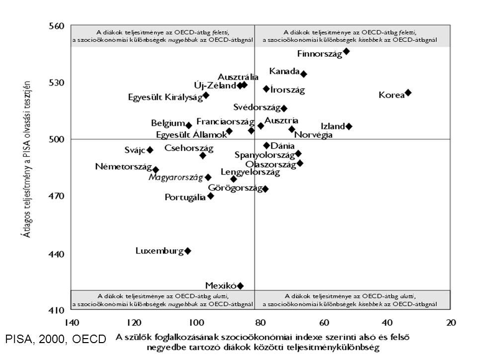 PISA, 2000, OECD