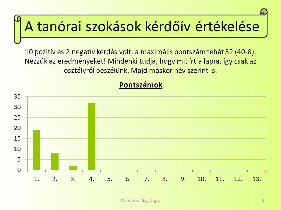 A tanórai szokások kérdőív értékelése Készítette: Sági Lajos3 10 pozitív és 2 negatív kérdés volt, a maximális pontszám tehát 32 (40-8). Nézzük az ere