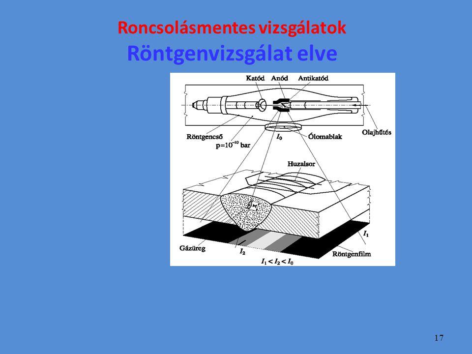 17 Roncsolásmentes vizsgálatok Röntgenvizsgálat elve