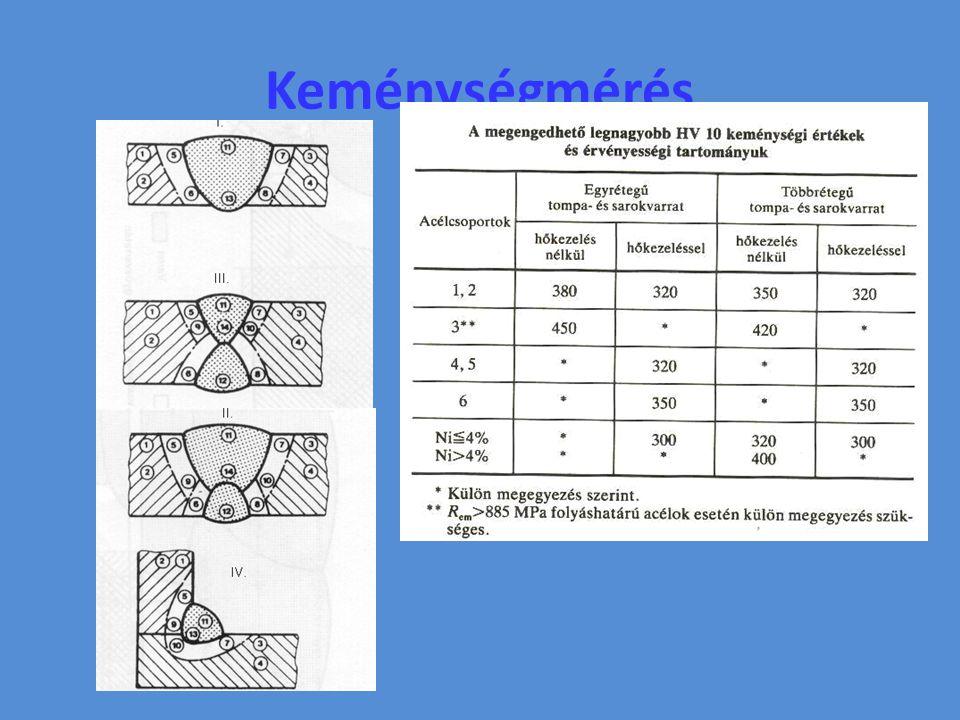 A hegesztett kötések vizsgálata és minősítése Hegesztési hibák – Repedések, üregek, zárványok, összeolvadási hibák – Alak- és méreteltérések – Egyéb hibák Vizsgálatok – Roncsolásos – Roncsolásmentes
