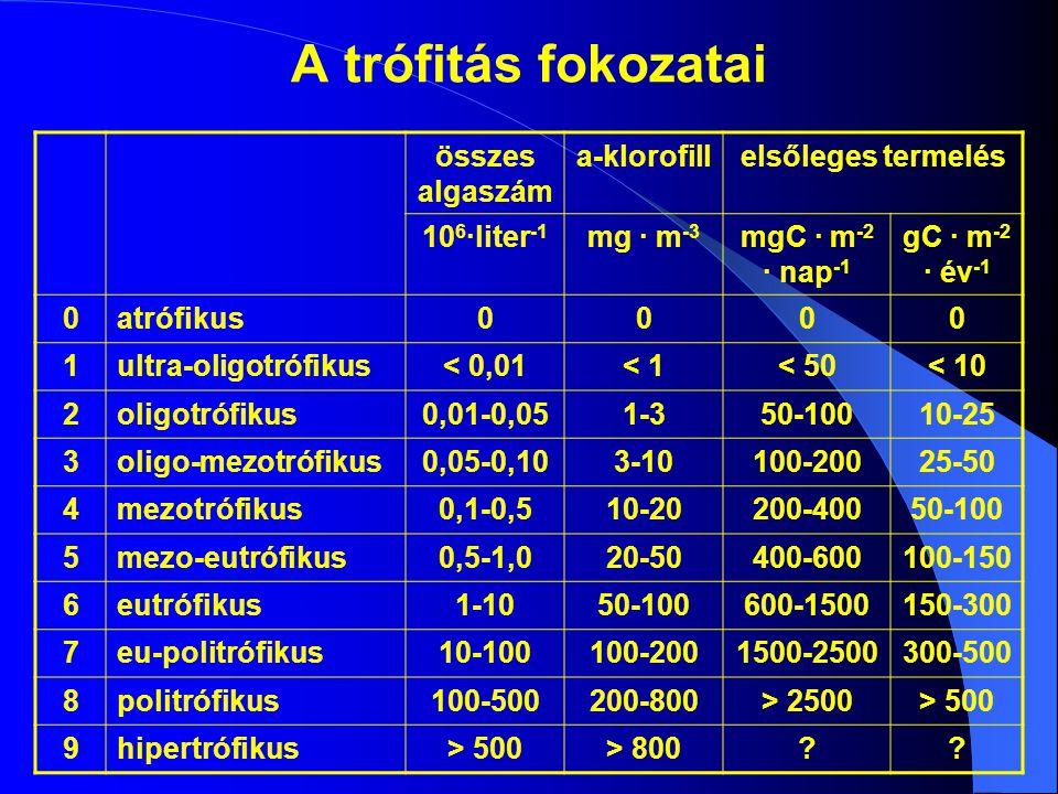 A trófitás fokozatai összes algaszám a-klorofillelsőleges termelés 10 6 ·liter -1 mg · m -3 mgC · m -2 · nap -1 gC · m -2 · év -1 0atrófikus0000 1ultra-oligotrófikus< 0,01< 1< 50< 10 2oligotrófikus0,01-0,051-350-10010-25 3oligo-mezotrófikus0,05-0,103-10100-20025-50 4mezotrófikus0,1-0,510-20200-40050-100 5mezo-eutrófikus0,5-1,020-50400-600100-150 6eutrófikus1-1050-100600-1500150-300 7eu-politrófikus10-100100-2001500-2500300-500 8politrófikus100-500200-800> 2500> 500 9hipertrófikus> 500> 800??