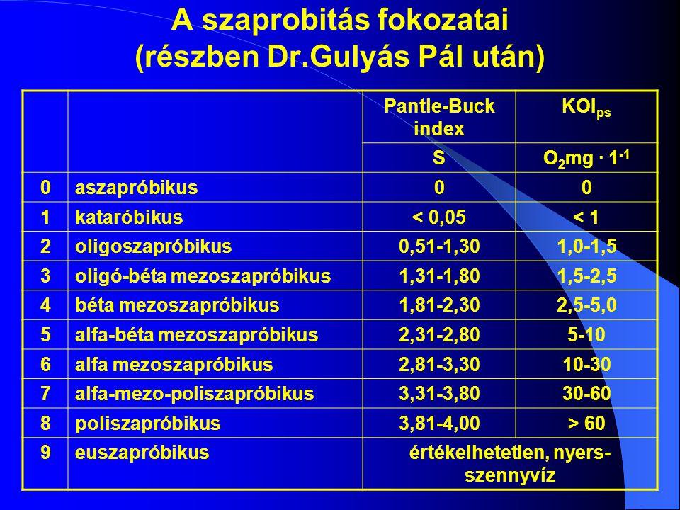 A szaprobitás fokozatai (részben Dr.Gulyás Pál után) Pantle-Buck index KOI ps SO 2 mg · 1 -1 0aszapróbikus00 1kataróbikus< 0,05< 1 2oligoszapróbikus0,51-1,301,0-1,5 3oligó-béta mezoszapróbikus1,31-1,801,5-2,5 4béta mezoszapróbikus1,81-2,302,5-5,0 5alfa-béta mezoszapróbikus2,31-2,805-10 6alfa mezoszapróbikus2,81-3,3010-30 7alfa-mezo-poliszapróbikus3,31-3,8030-60 8poliszapróbikus3,81-4,00> 60 9euszapróbikusértékelhetetlen, nyers- szennyvíz