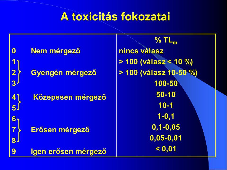 A toxicitás fokozatai 0Nem mérgező 1 2Gyengén mérgező 3 4 Közepesen mérgező 5 6 7Erősen mérgező 8 9Igen erősen mérgező % TL m nincs válasz > 100 (válasz < 10 %) > 100 (válasz 10-50 %) 100-50 50-10 10-1 1-0,1 0,1-0,05 0,05-0,01 < 0,01