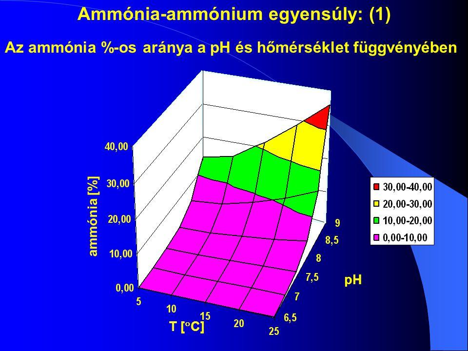 Ammónia-ammónium egyensúly: (1) Az ammónia %-os aránya a pH és hőmérséklet függvényében ammónia [%] T [  C] pH