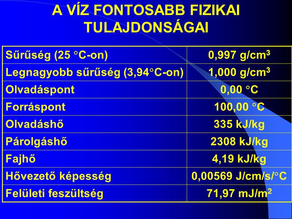 A VÍZ FONTOSABB FIZIKAI TULAJDONSÁGAI Sűrűség (25  C-on) 0,997 g/cm 3 Legnagyobb sűrűség (3,94  C-on) 1,000 g/cm 3 Olvadáspont 0,00  C Forráspont 100,00  C Olvadáshő335 kJ/kg Párolgáshő2308 kJ/kg Fajhő4,19 kJ/kg Hővezető képesség 0,00569 J/cm/s/  C Felületi feszültség71,97 mJ/m 2