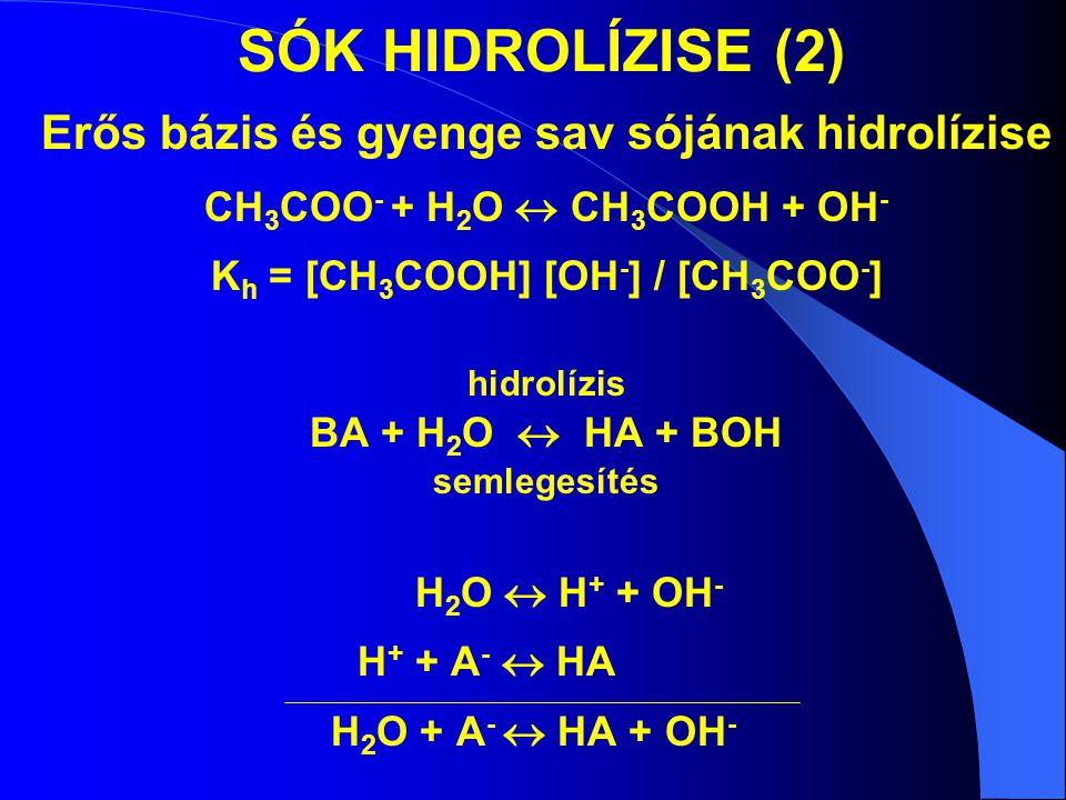 SÓK HIDROLÍZISE (2) Erős bázis és gyenge sav sójának hidrolízise CH 3 COO - + H 2 O  CH 3 COOH + OH - K h = [CH 3 COOH] [OH - ] / [CH 3 COO - ] hidrolízis BA + H 2 O  HA + BOH semlegesítés H 2 O  H + + OH - H + + A -  HA H 2 O + A -  HA + OH -
